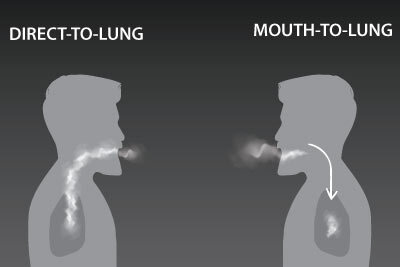 Direct to Lung vs Mouth to Lung